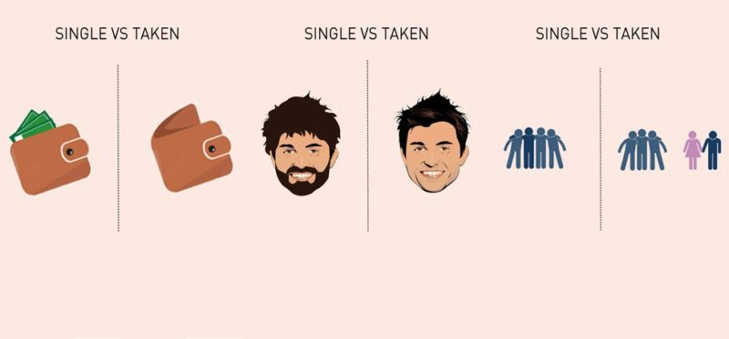 single vs taken